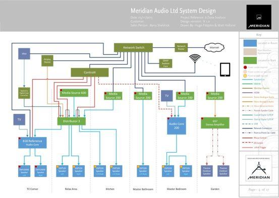 meridian-design-service