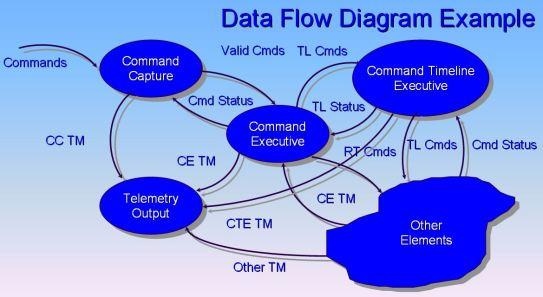 Data_Flow_Diagram_Example.jpg